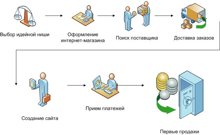 Как создать интернет магазин в украине самому