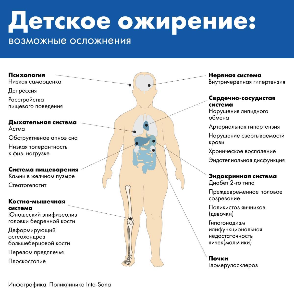 Последствия ожирения у детей